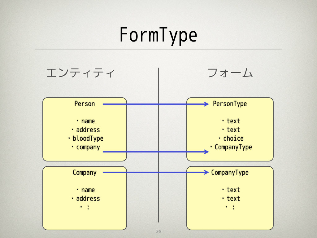FormType 56 Person ・name ・address ・bloodType ・c...