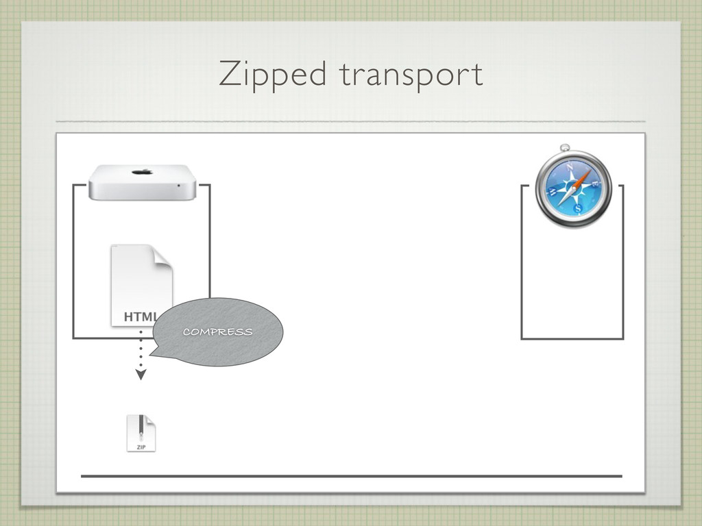 Zipped transport COMPRESS