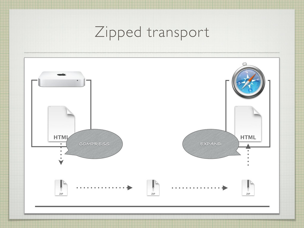 Zipped transport COMPRESS EXPAND