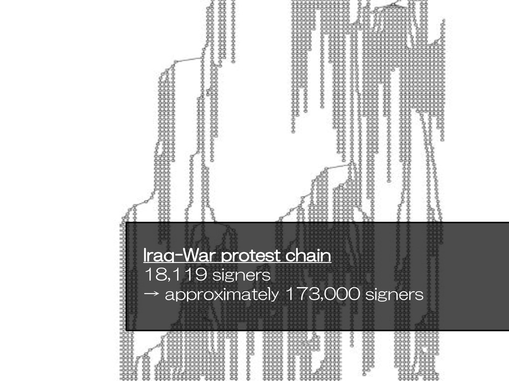 Iraq-War protest chain 18,119 signers → approxi...