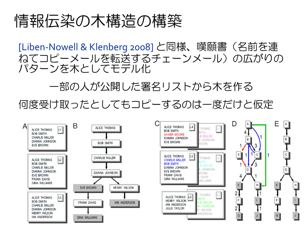 情報伝染の木構造の構築 [Liben-Nowell & Klenberg 2008] と同様、...