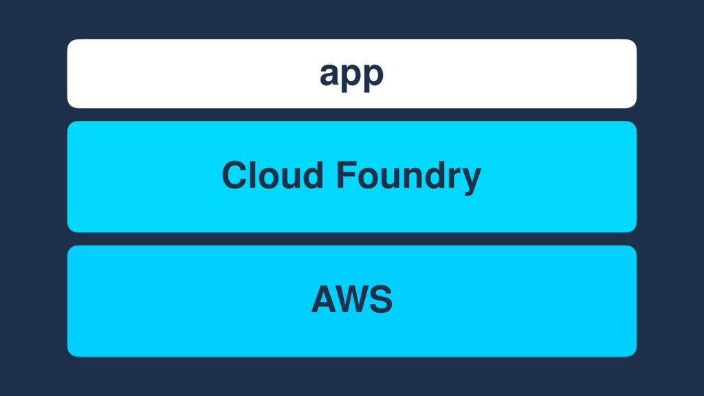 app Cloud Foundry AWS Cloud Foundry
