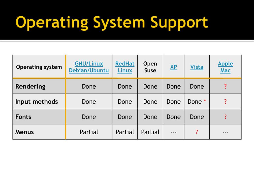 Operating system GNU/Linux Debian/Ubuntu RedHat...