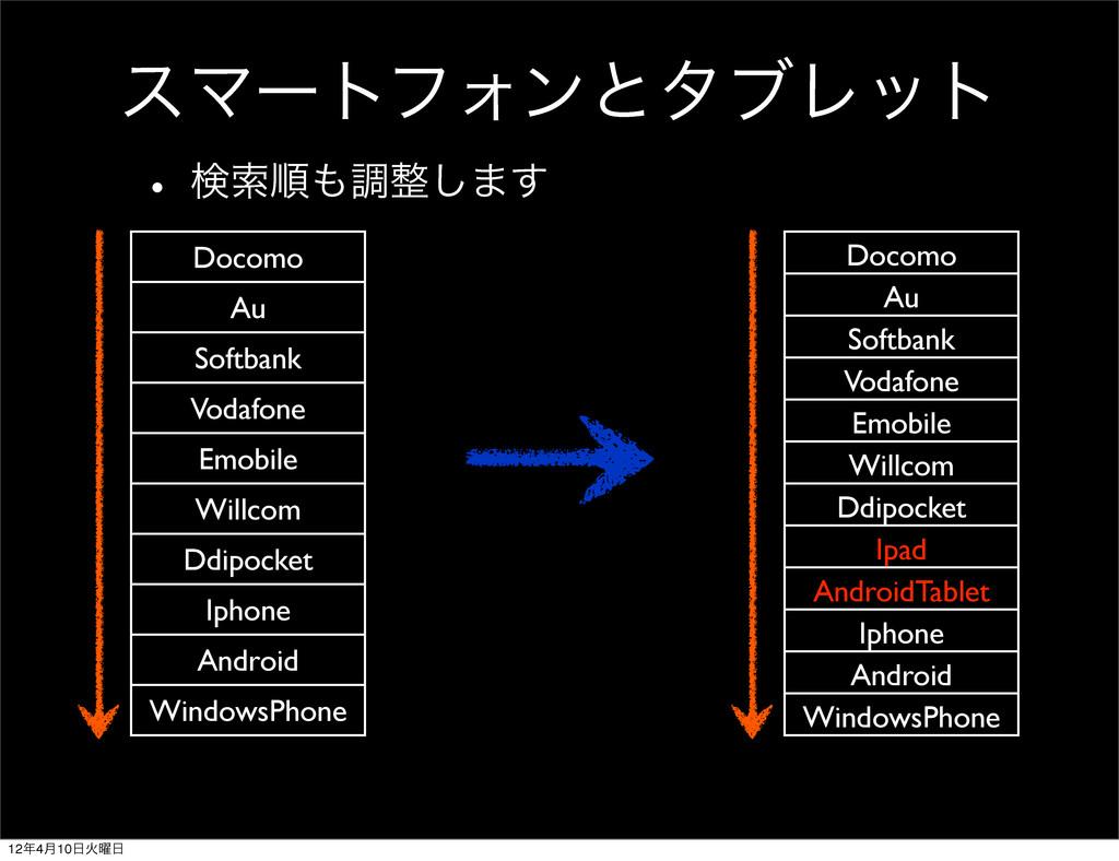 εϚʔτϑΥϯͱλϒϨοτ w ݕࡧॱௐ͠·͢ Docomo Au Softbank Vo...