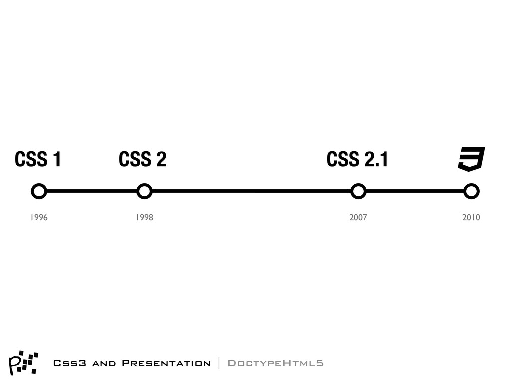 CSS 1 1996 CSS 2 1998 CSS 2.1 2007 2010 Css3 an...