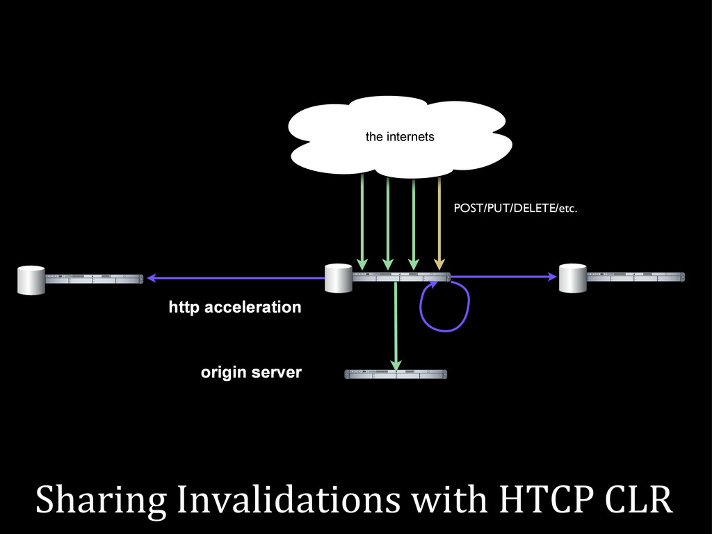 the internets the internets http acceleration o...