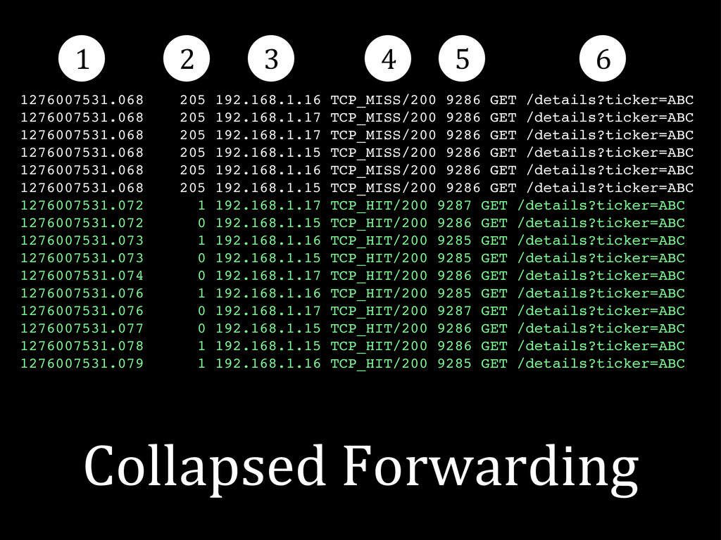 Collapsed Forwarding 1276007531.068 205 192....