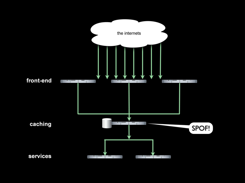 services front-end caching the internets the in...