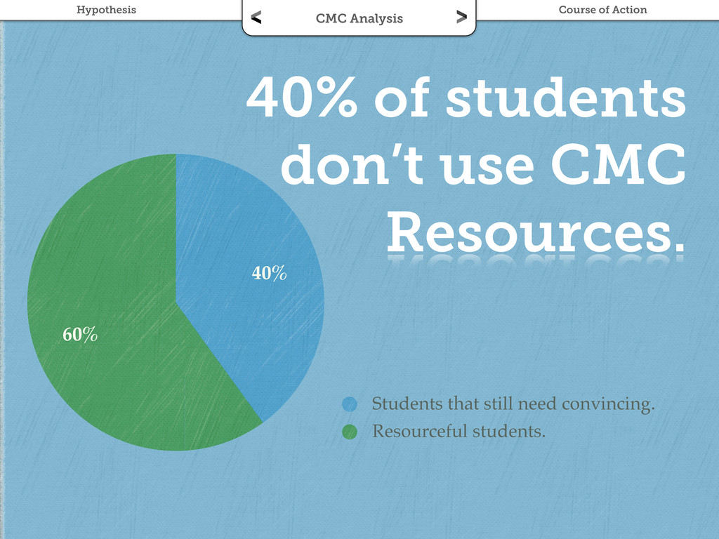 40% of students don't use CMC Resources. 60% 40...