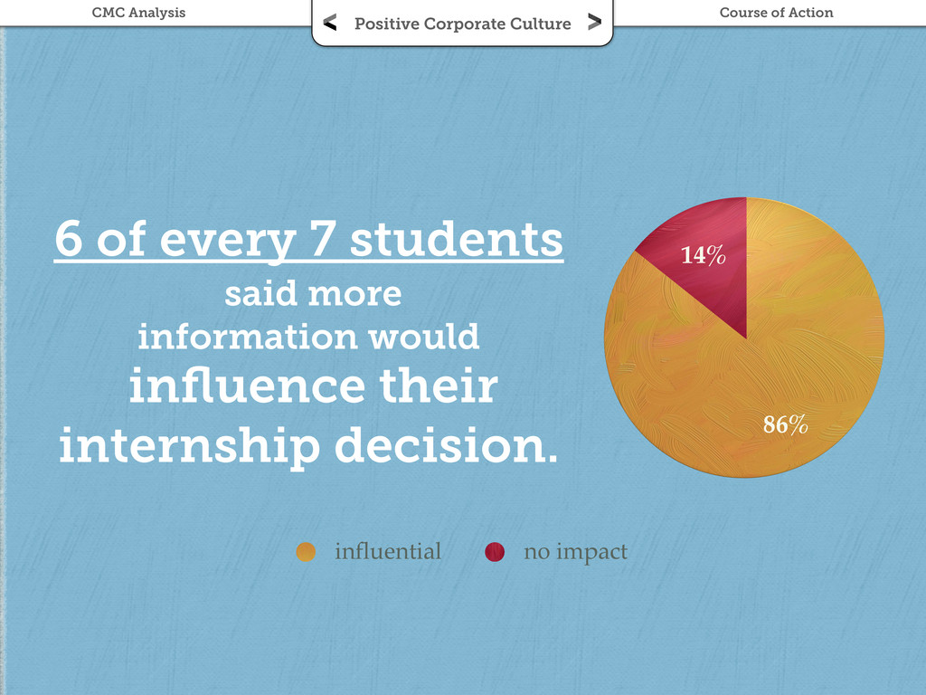 6 of every 7 students said more information wou...