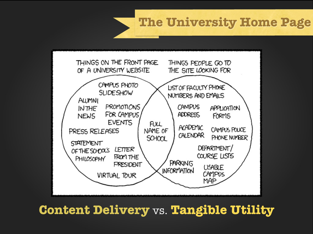 The University Home Page Content Delivery vs. T...