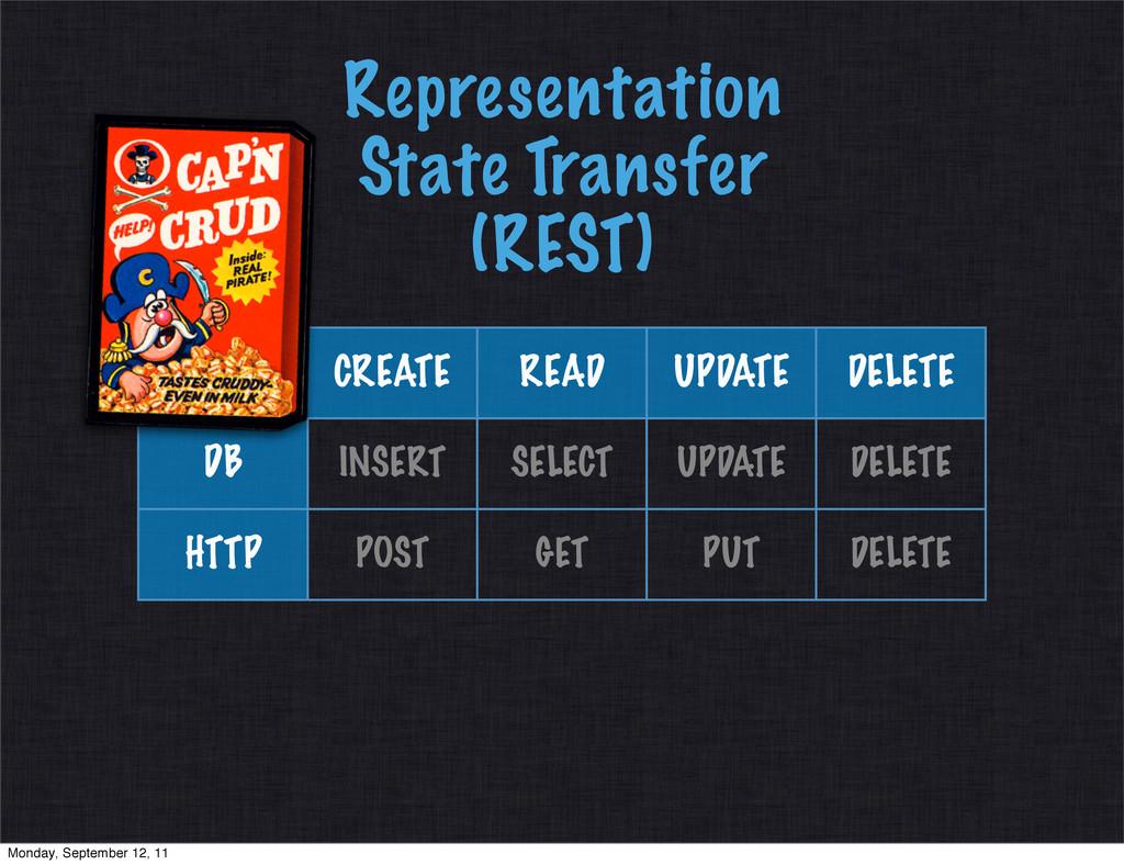 Representation State Transfer (REST) CREATE REA...