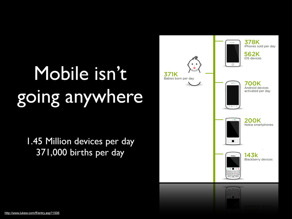 Mobile isn't going anywhere 1.45 Million device...