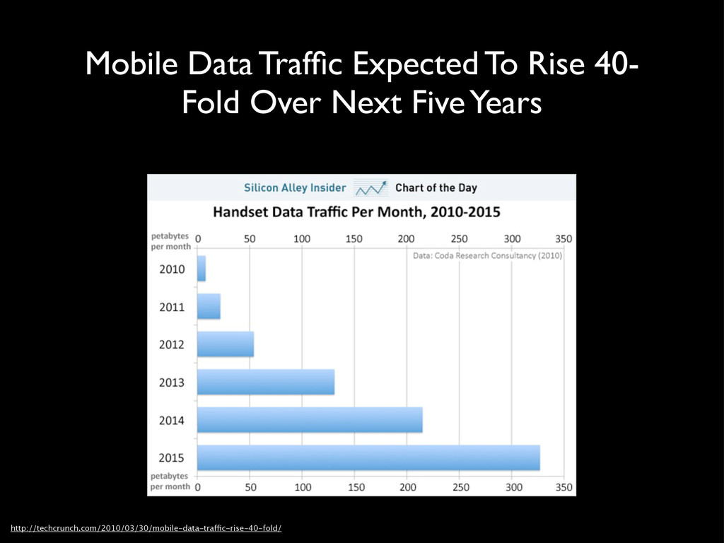 Mobile Data Traffic Expected To Rise 40- Fold Ov...
