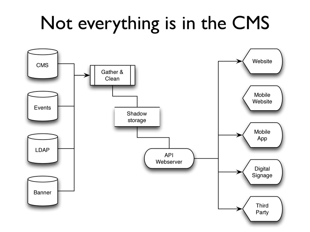 Not everything is in the CMS CMS Events LDAP Ba...