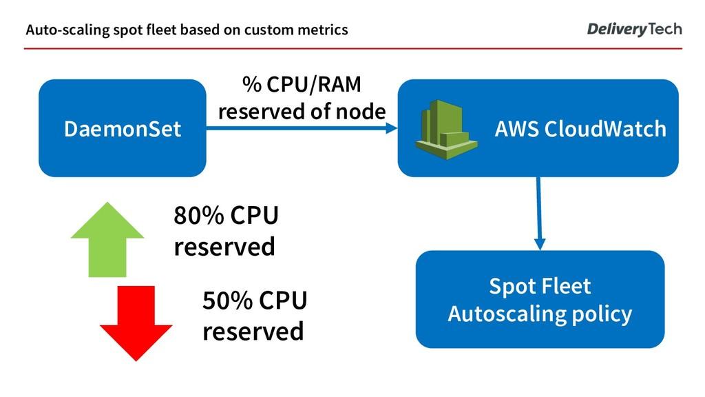 Auto-scaling spot fleet based on custom metrics...