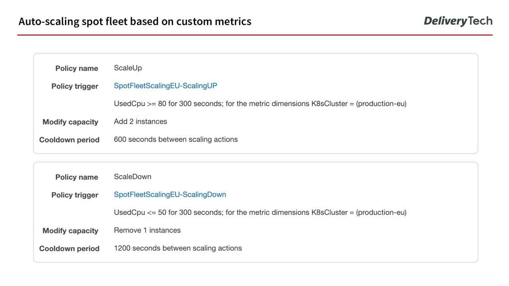 Auto-scaling spot fleet based on custom metrics