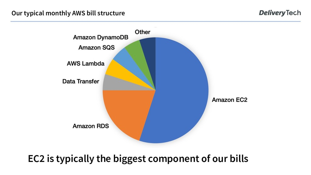 Our typical monthly AWS bill structure EC2 is t...
