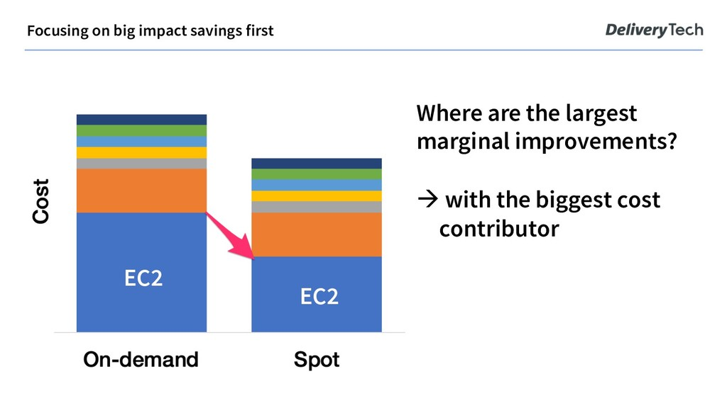 Focusing on big impact savings first Where are ...
