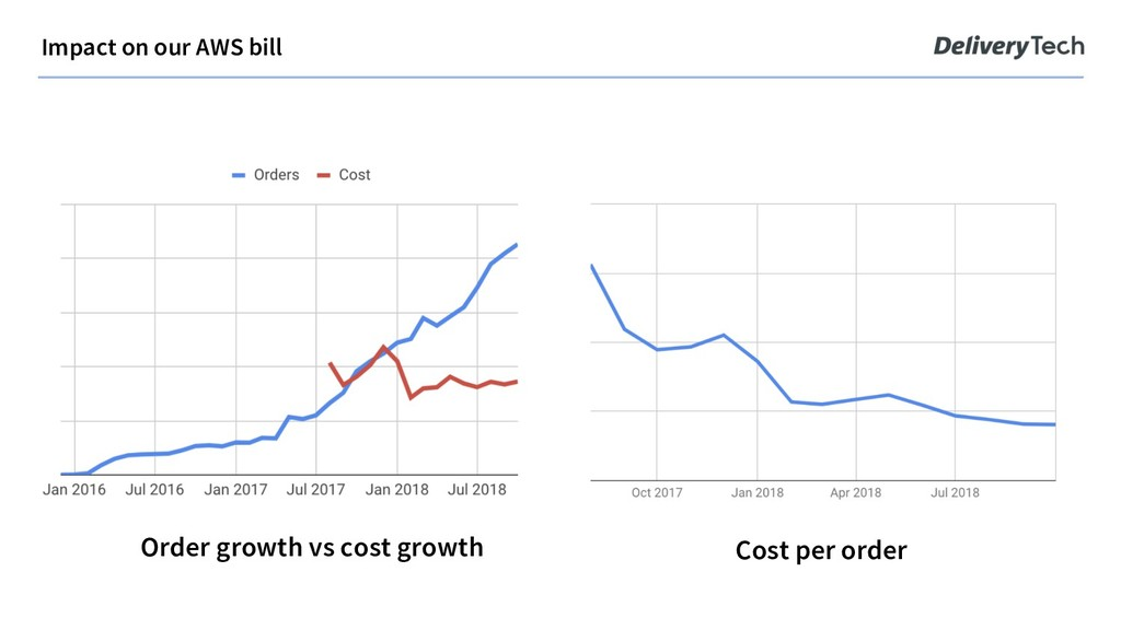 Cost per order Order growth vs cost growth Impa...