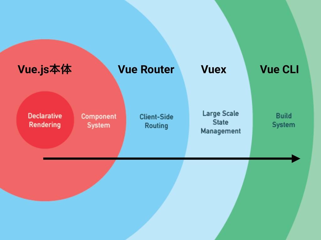 Vue.jsຊମ Vue Router Vuex Vue CLI