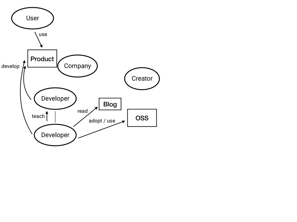 Developer Company Creator OSS Product Developer...