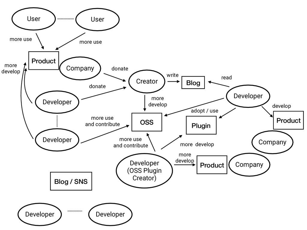 Developer Company Creator OSS Product Blog / SN...