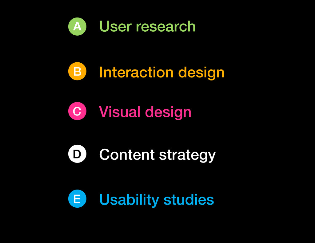 User research A C Visual design B Interaction d...