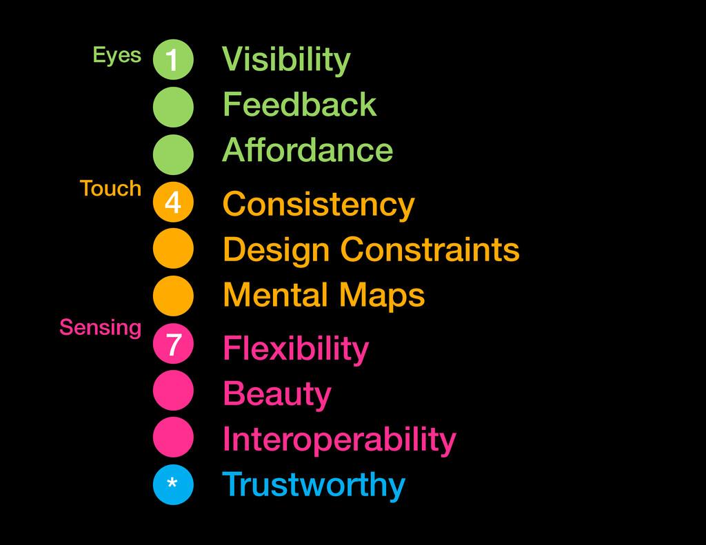 Visibility Feedback Affordance Eyes Touch Sensi...