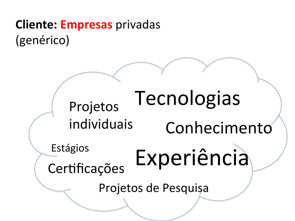 Cliente: Empresas privadas  (genérico)...