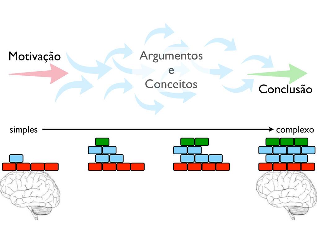 simples complexo Motivação Conclusão Argumentos...