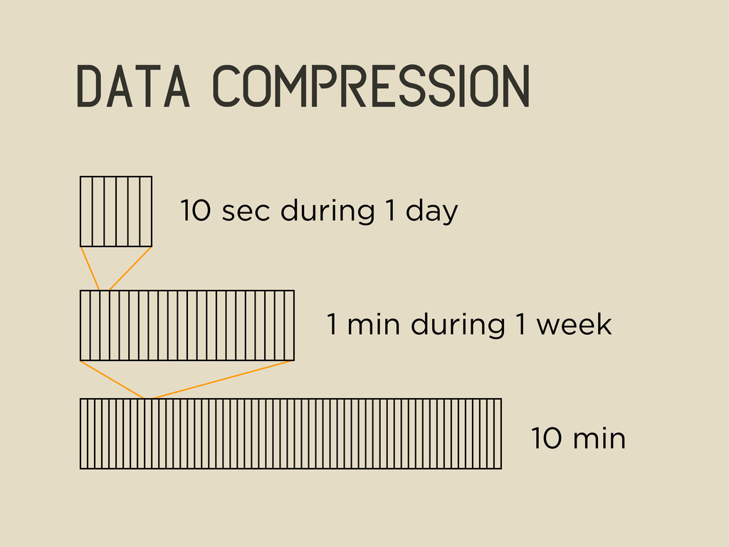 data compression 10 sec during 1 day 1 min duri...