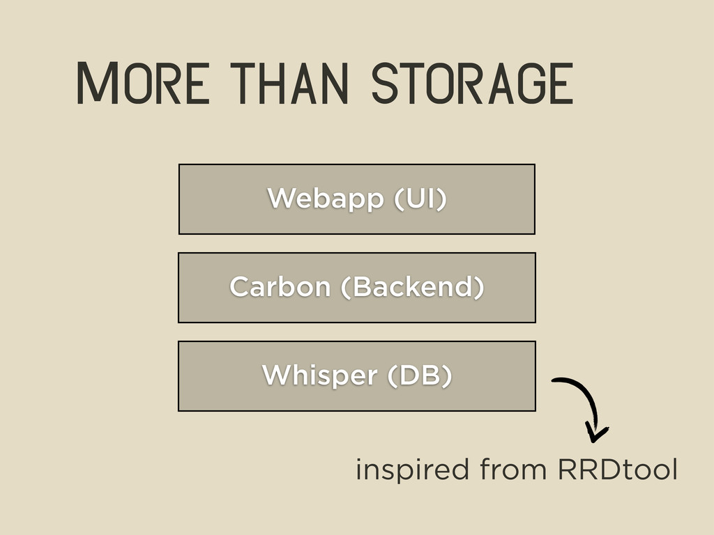 More than storage Whisper (DB) Carbon (Backend)...