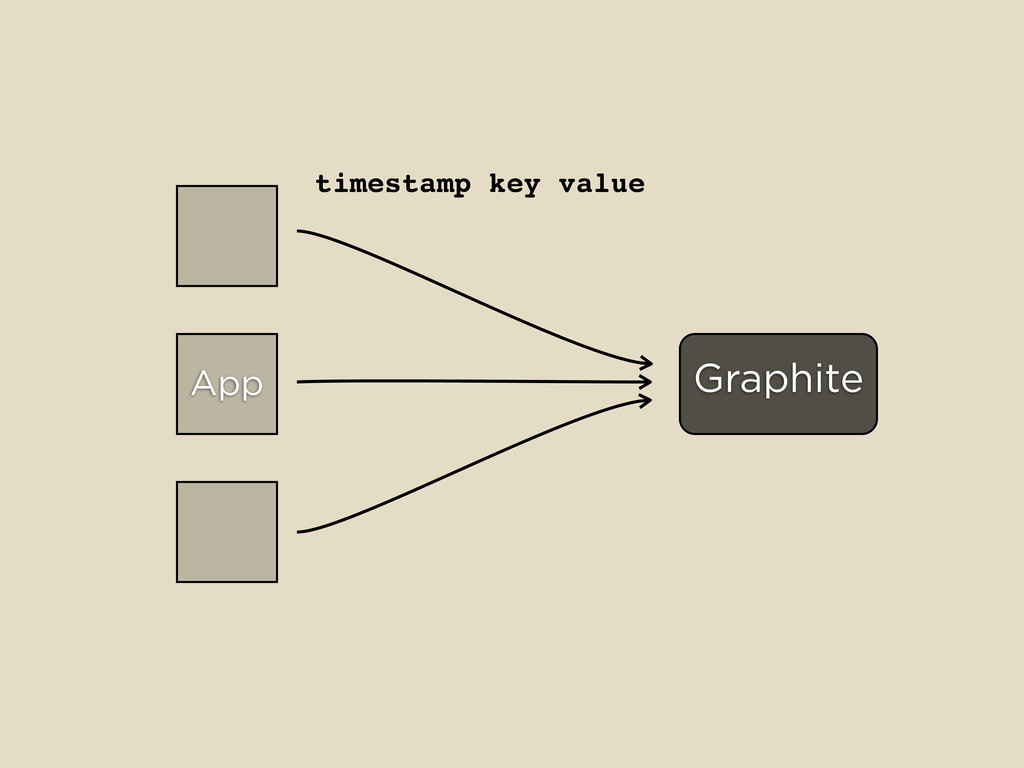 App Graphite timestamp key value