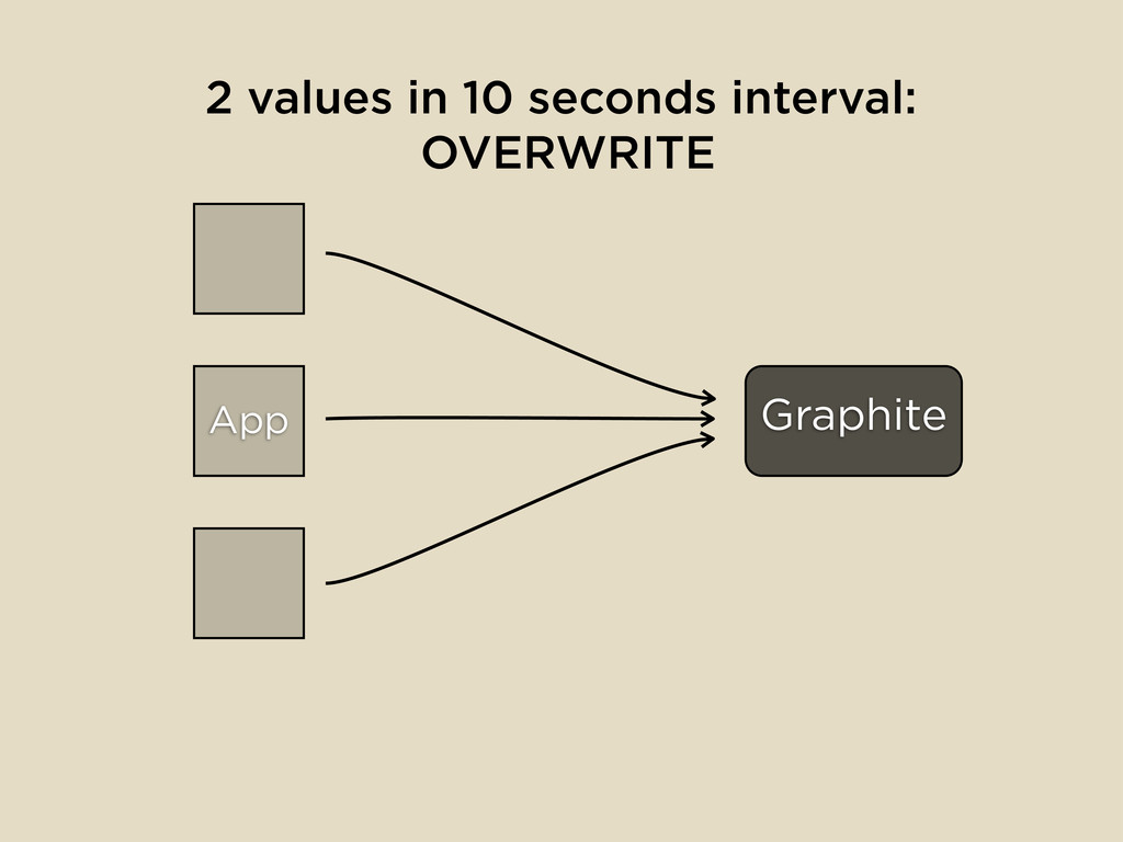 App Graphite 2 values in 10 seconds interval: O...