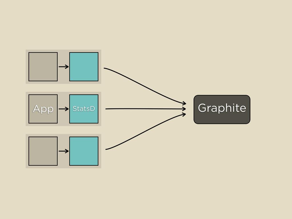 StatsD Graphite App