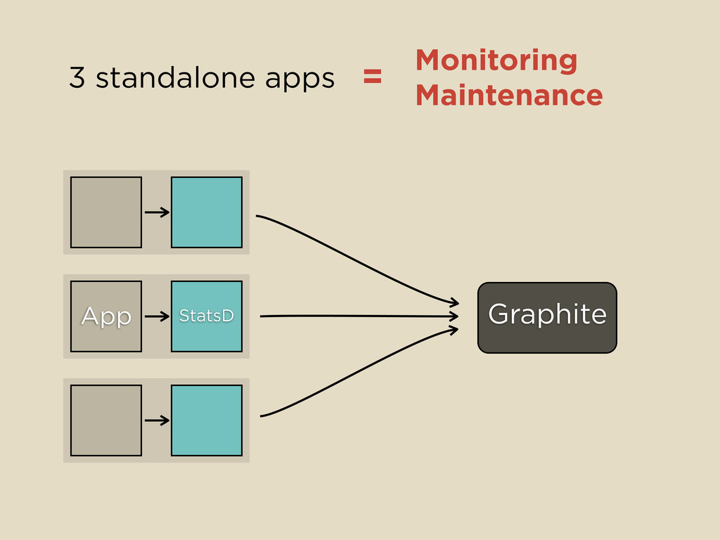 StatsD Graphite App Monitoring Maintenance 3 st...
