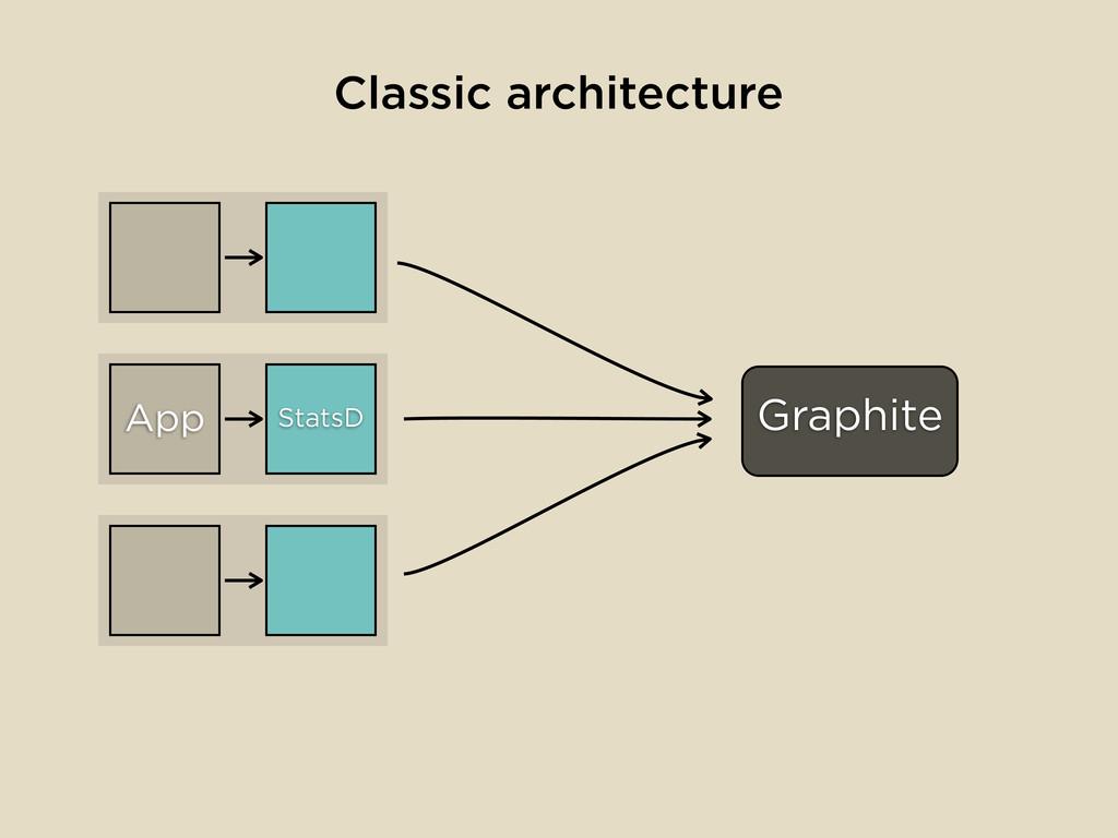StatsD Graphite App Classic architecture