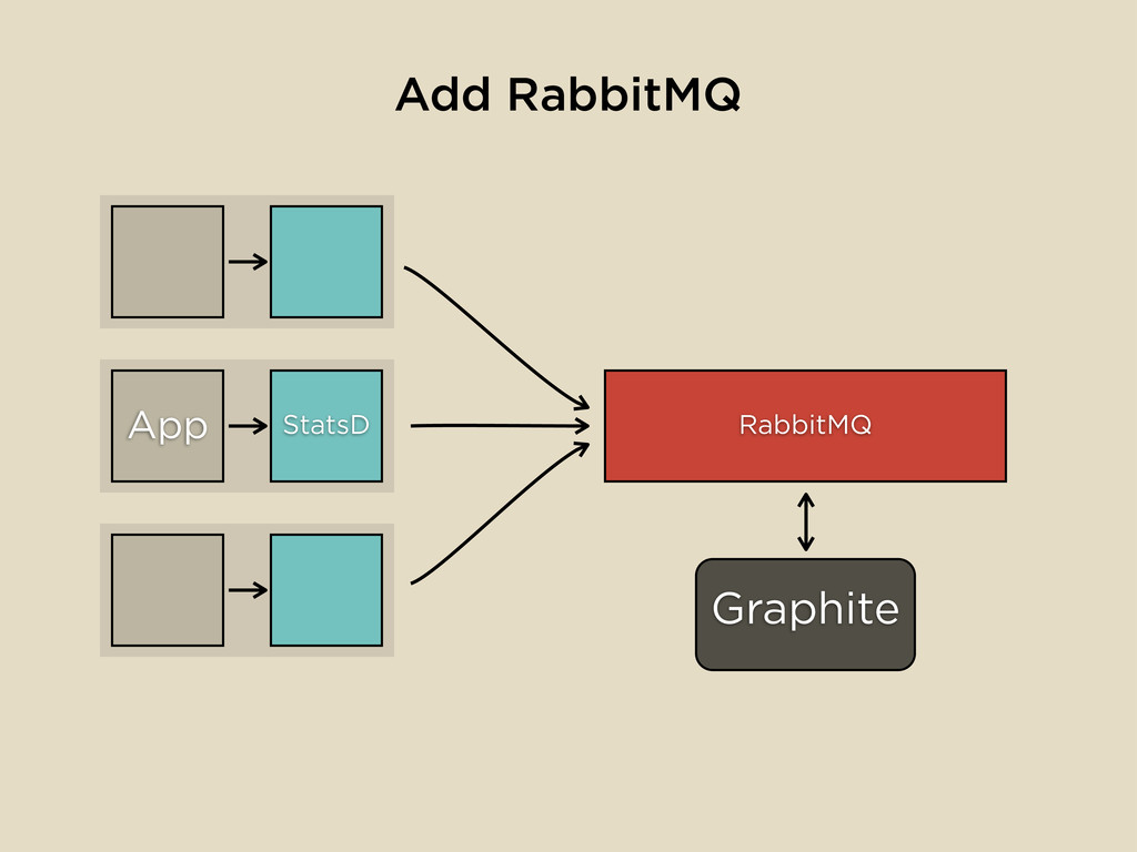 StatsD Graphite App Add RabbitMQ RabbitMQ