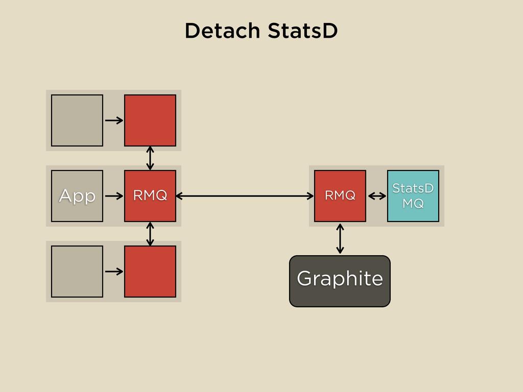 RMQ Graphite App Detach StatsD StatsD MQ RMQ
