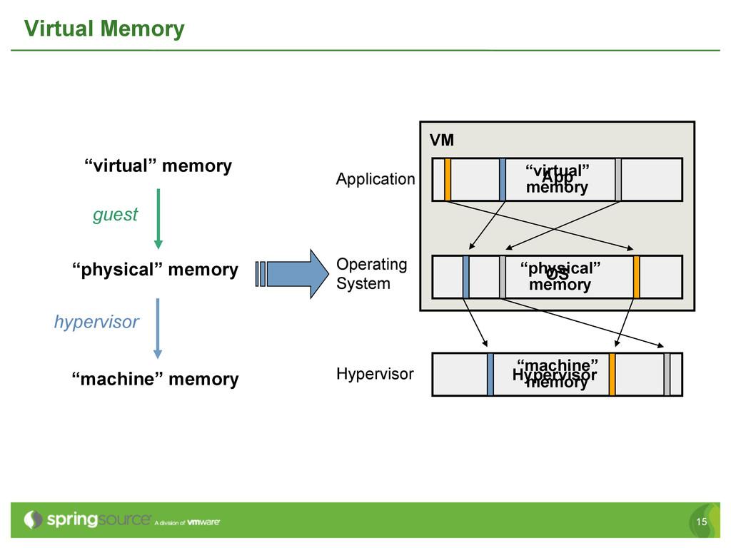 "15 Virtual Memory guest hypervisor ""machine"" me..."