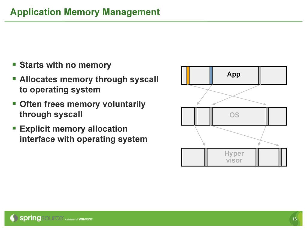 16 Application Memory Management § Starts wit...