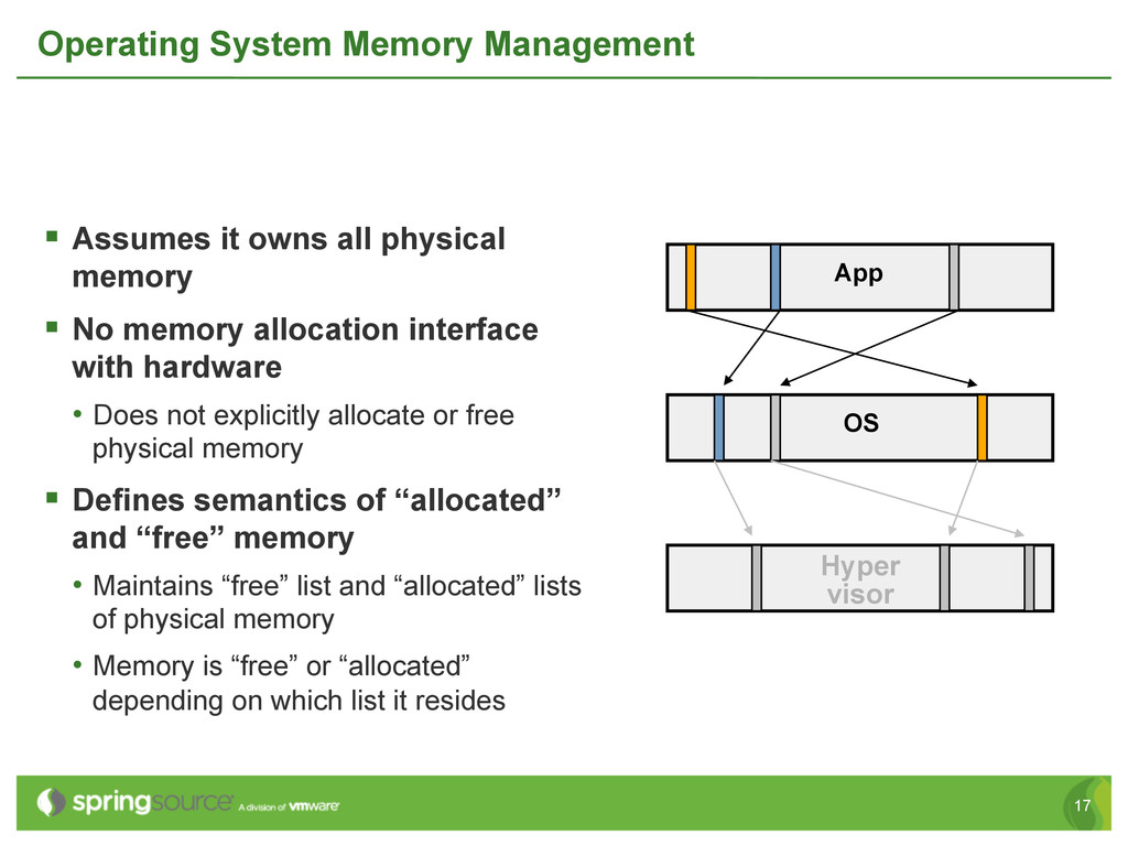17 Operating System Memory Management § Assum...