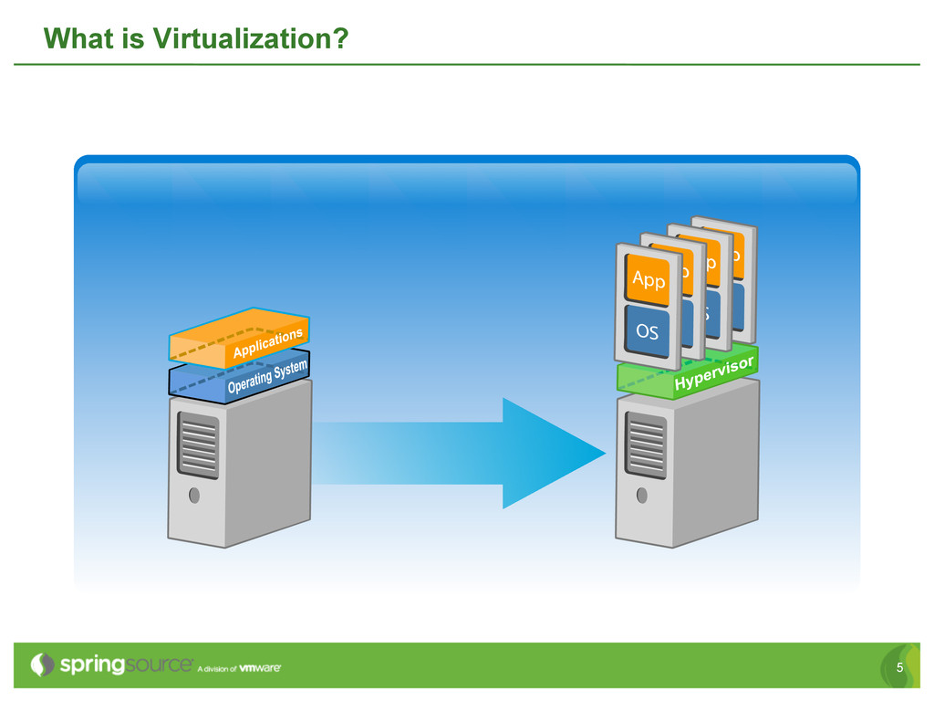 5 What is Virtualization?