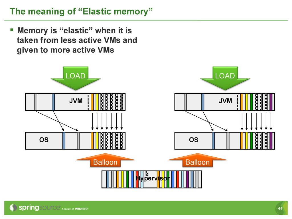 """44 The meaning of """"Elastic memory"""" § Memory i..."""