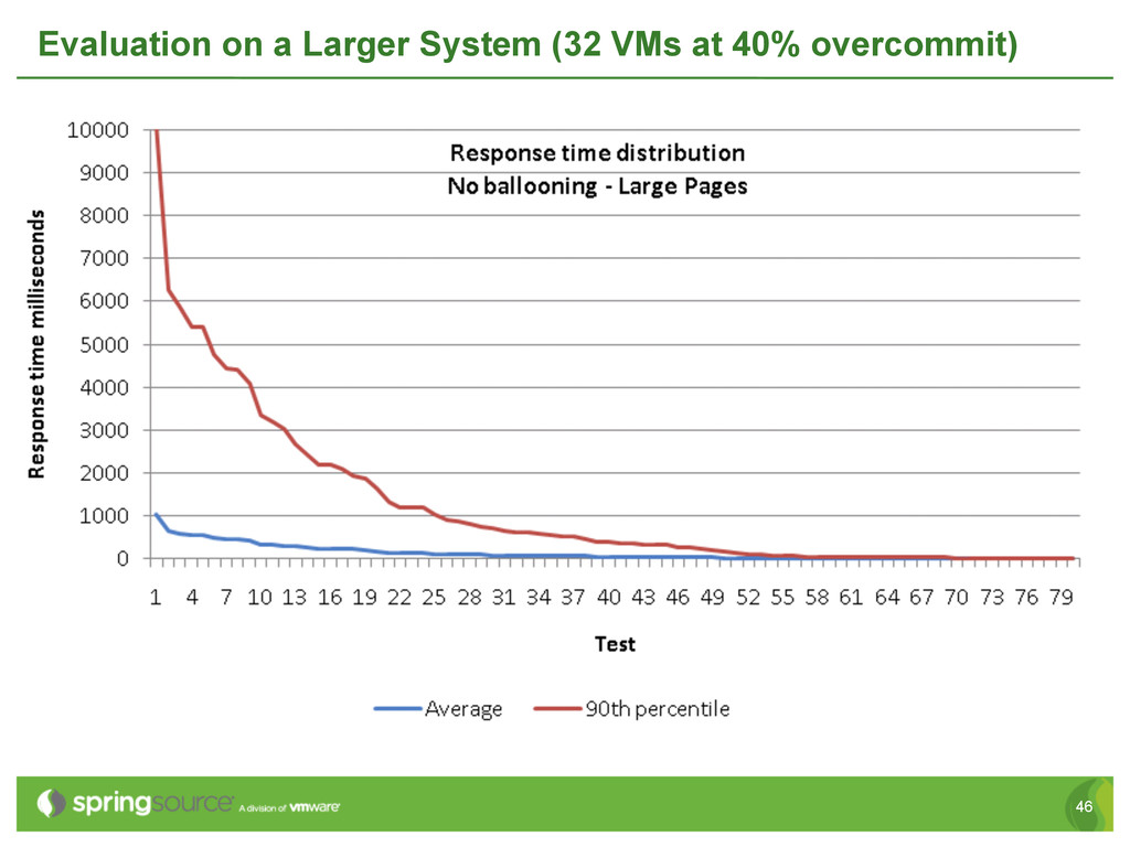 46 Evaluation on a Larger System (32 VMs at 40%...