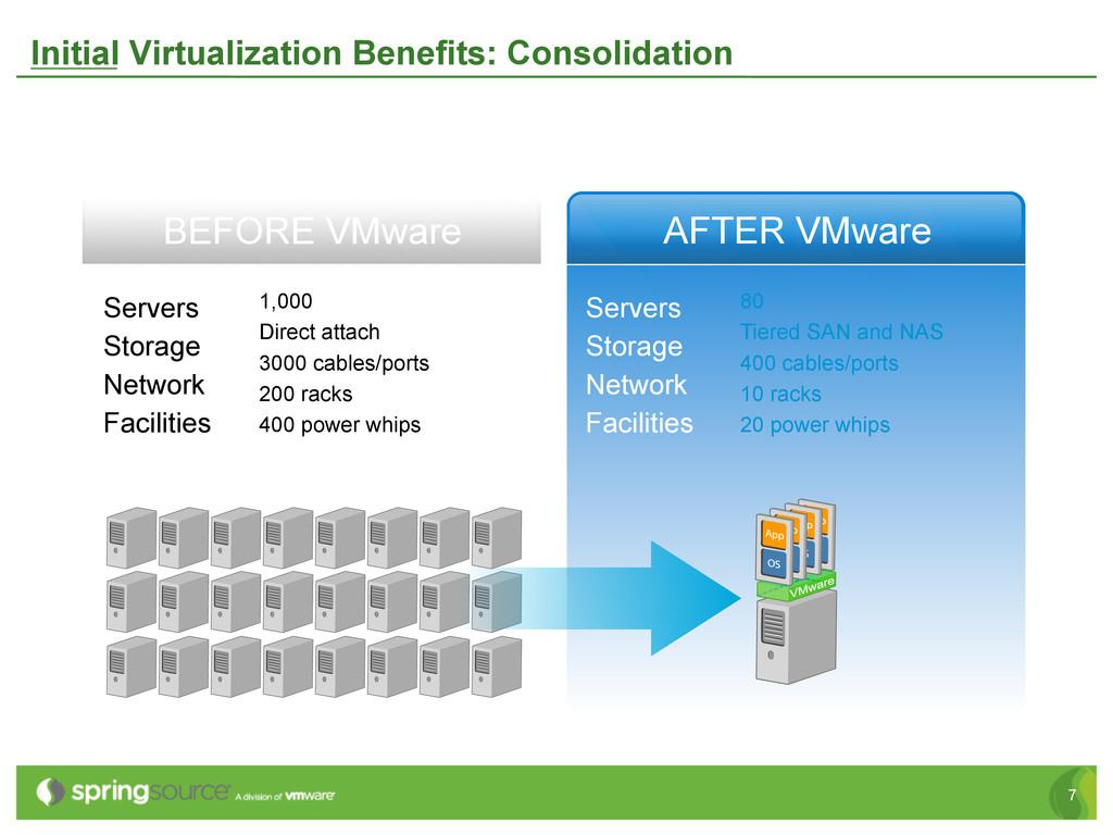 7 Initial Virtualization Benefits: Consolidatio...