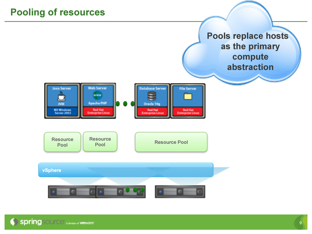 9 Pooling of resources Resource Pool Resource P...
