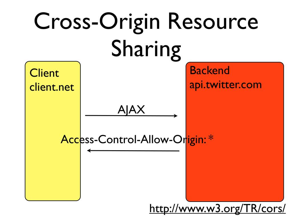 Cross-Origin Resource Sharing Backend api.twitt...