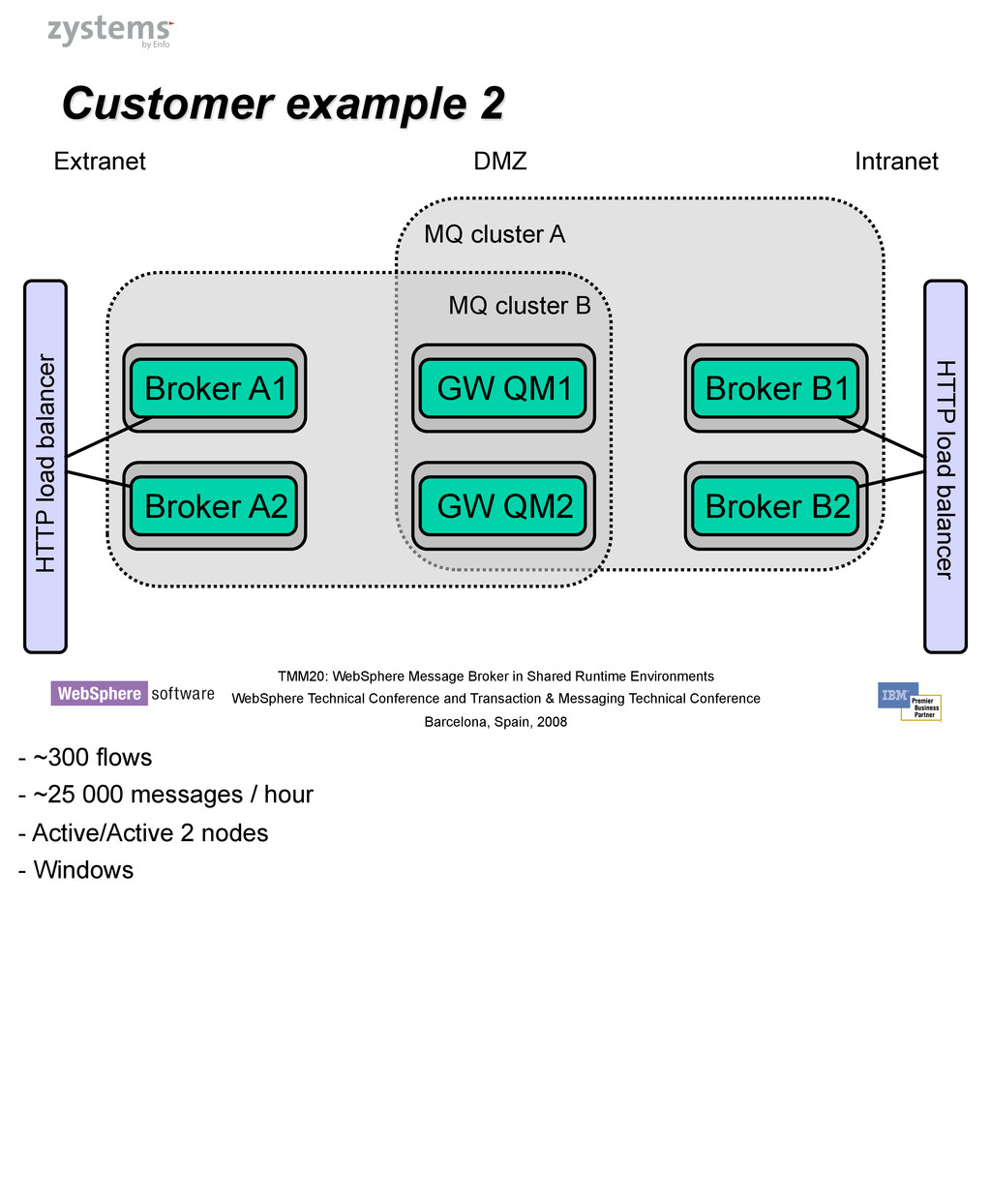 Introducing DataPower TMM20: WebSphere Message ...